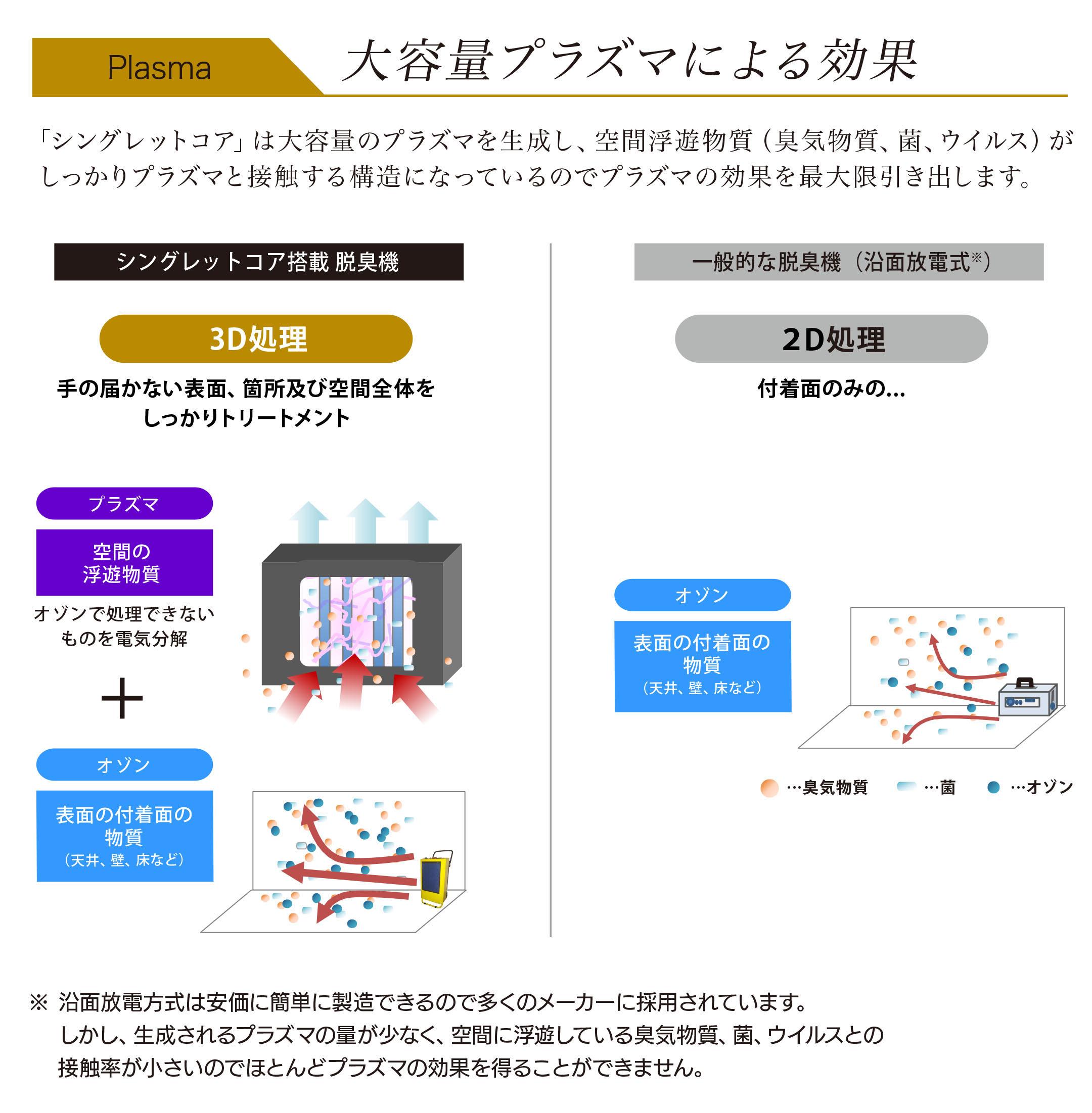 式 オゾン 構造